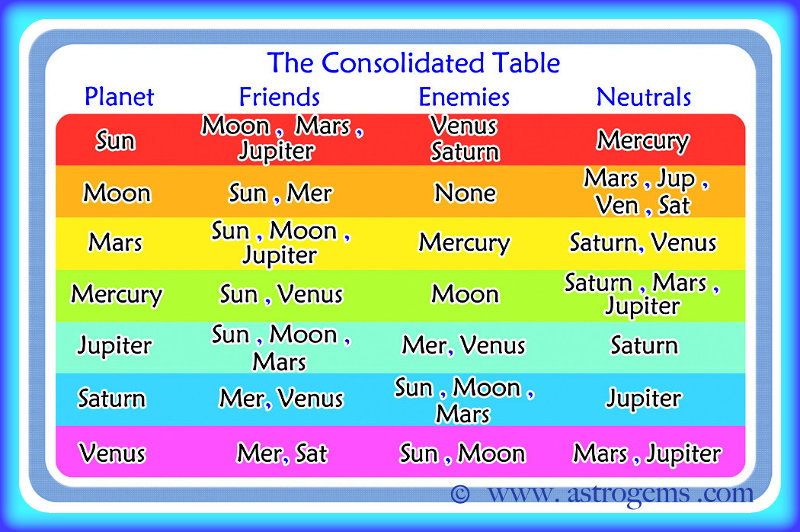 Table of the planets and their astrological relationships to one another as a friend, enemy or neutral force