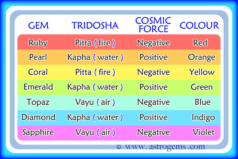 Chart describing gems and their corresponding dosha, cosmic force and color