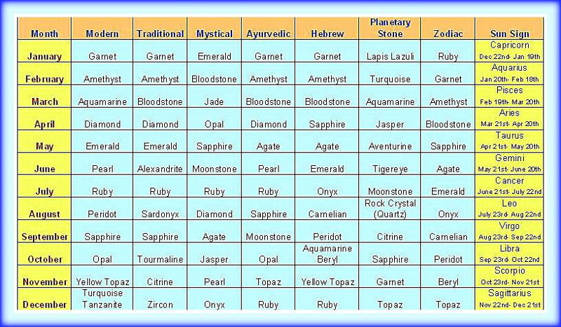 Table of Birthstones, Planetary Stones, Zodiac Stones, and Sun Signs