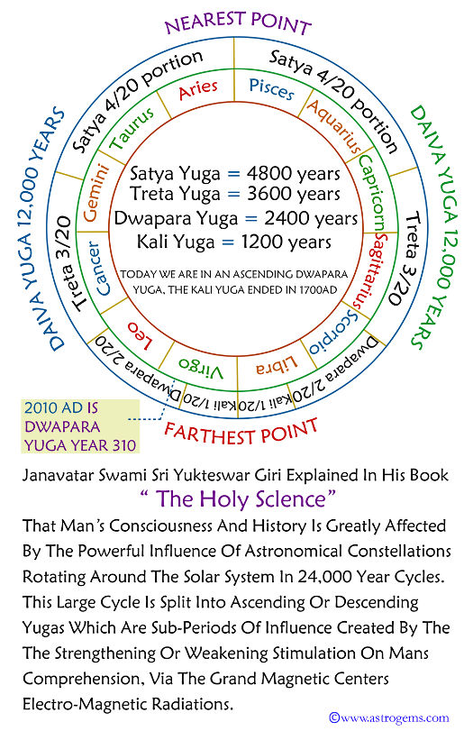 An image depicting the cycle of the yugas as described by Swami Sri Yukteswar in his book The Holy Science