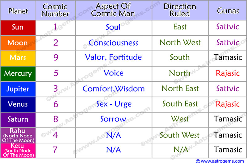 Table of Planets, Their Cosmic Number, Aspect of Cosmic Man, Direction Ruled, Guna
