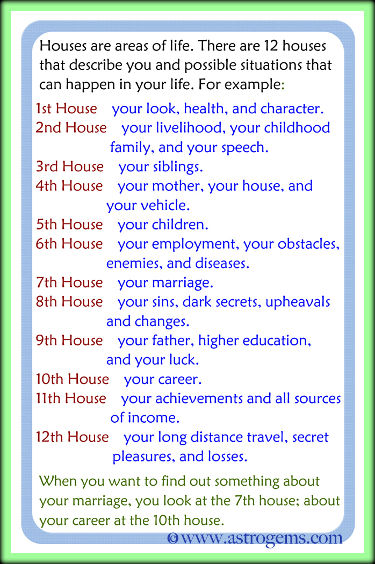 Vedic astrological description of the 12 houses.